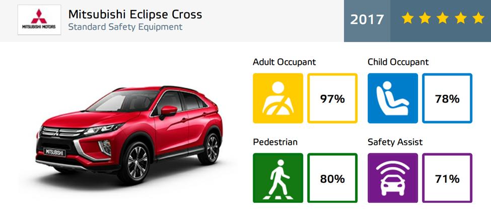 Mitsubishi Eclipse Cross Euro NCAP.png